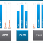 vSphere 6.7 : What is PMem and How vSphere DRS works with PMem configured VMs?